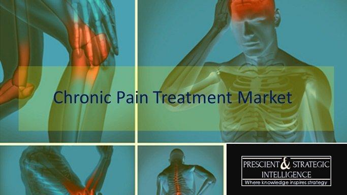 Chronic Pain Treatment Market