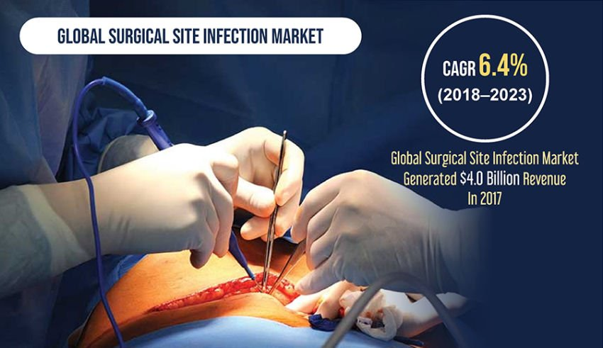 Surgical Site Infection Market