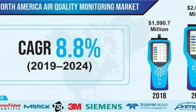 North America Air Quality Monitoring Market